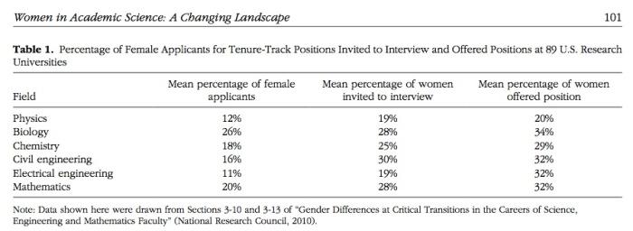 Ceci et al. Table 1