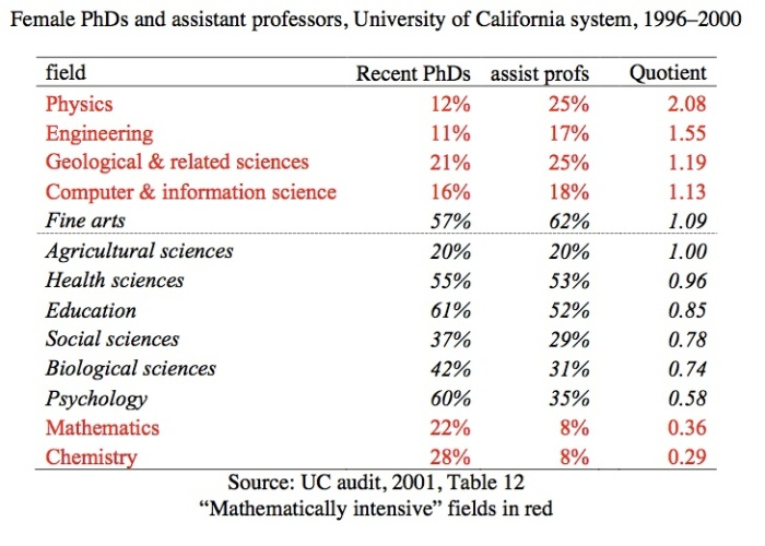 UC audit table