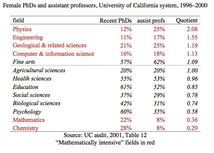 UC audit table